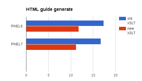 xslt_optimization_html_guide_chart