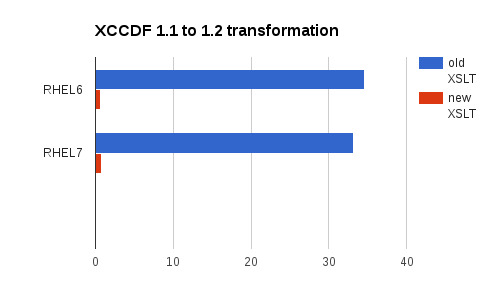 xslt_optimization_xccdf11_12_chart