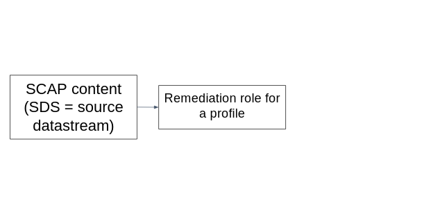 Status of Ansible remediations in SCAP Security Guide